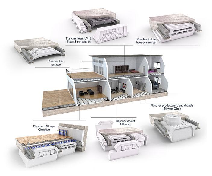 Les produits kp1 pour la construction de maison for Diagnostic pour vente maison individuelle